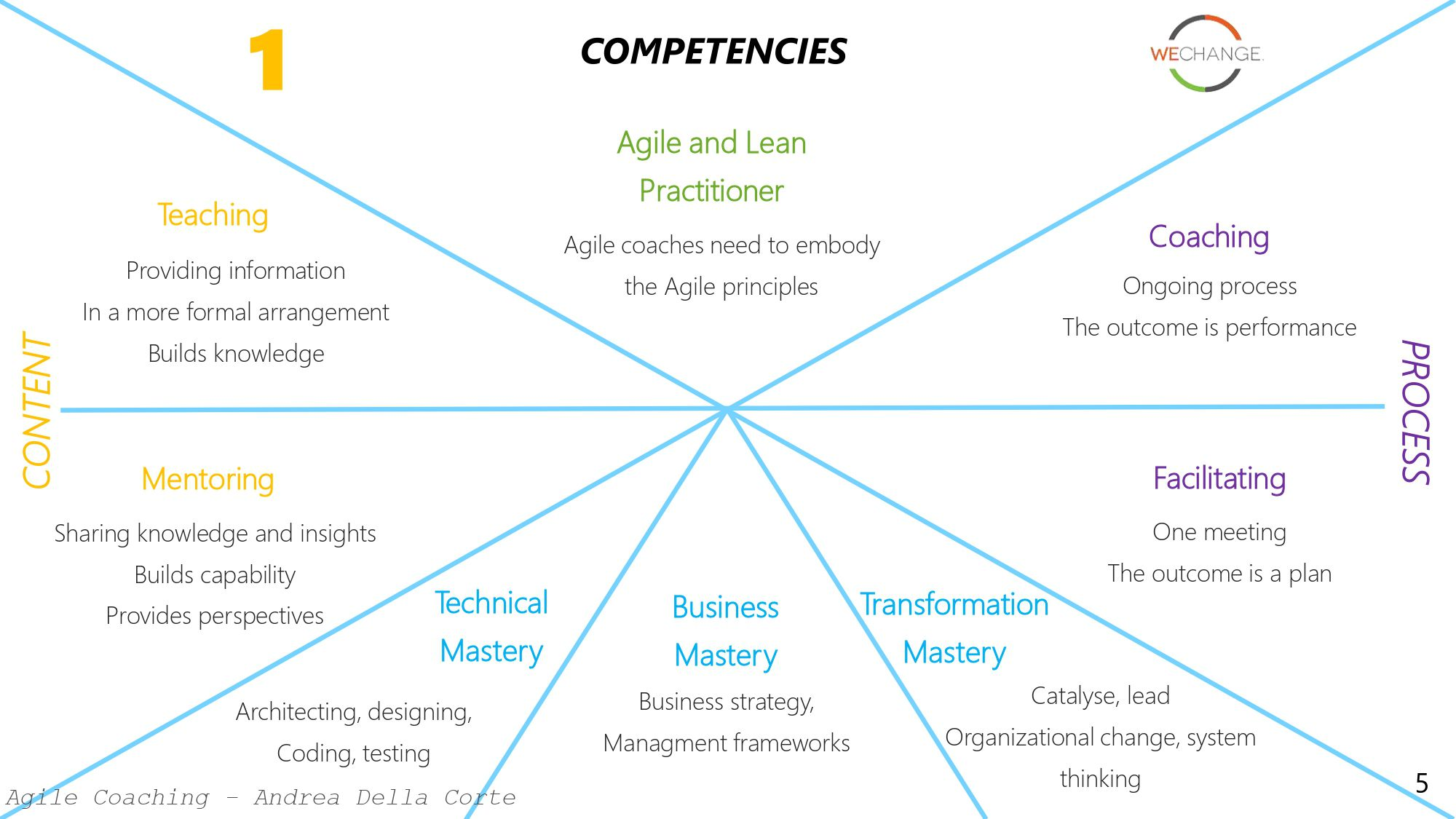 Agile coach page 0005 compressed Agile coaching models