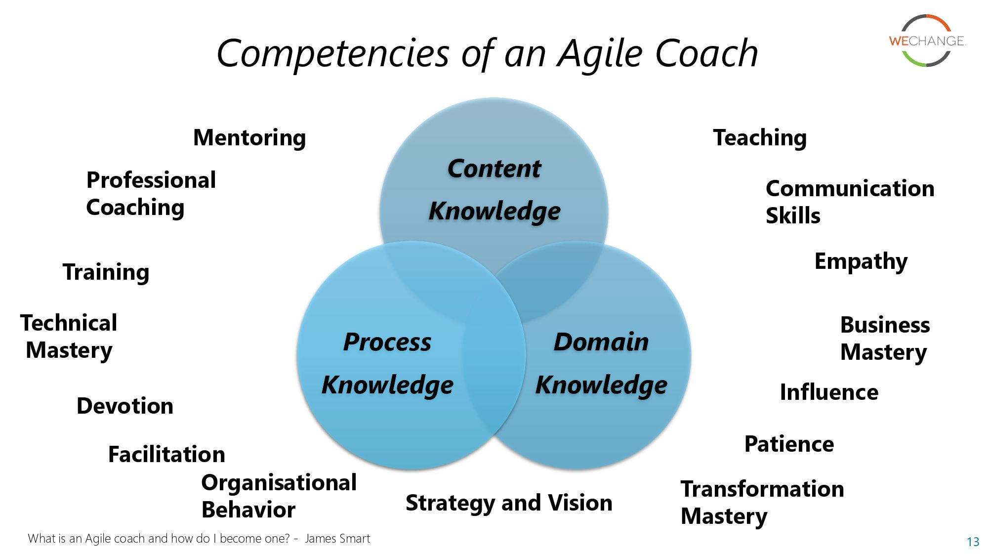 Agile coach page 0013 compressed Agile coaching models