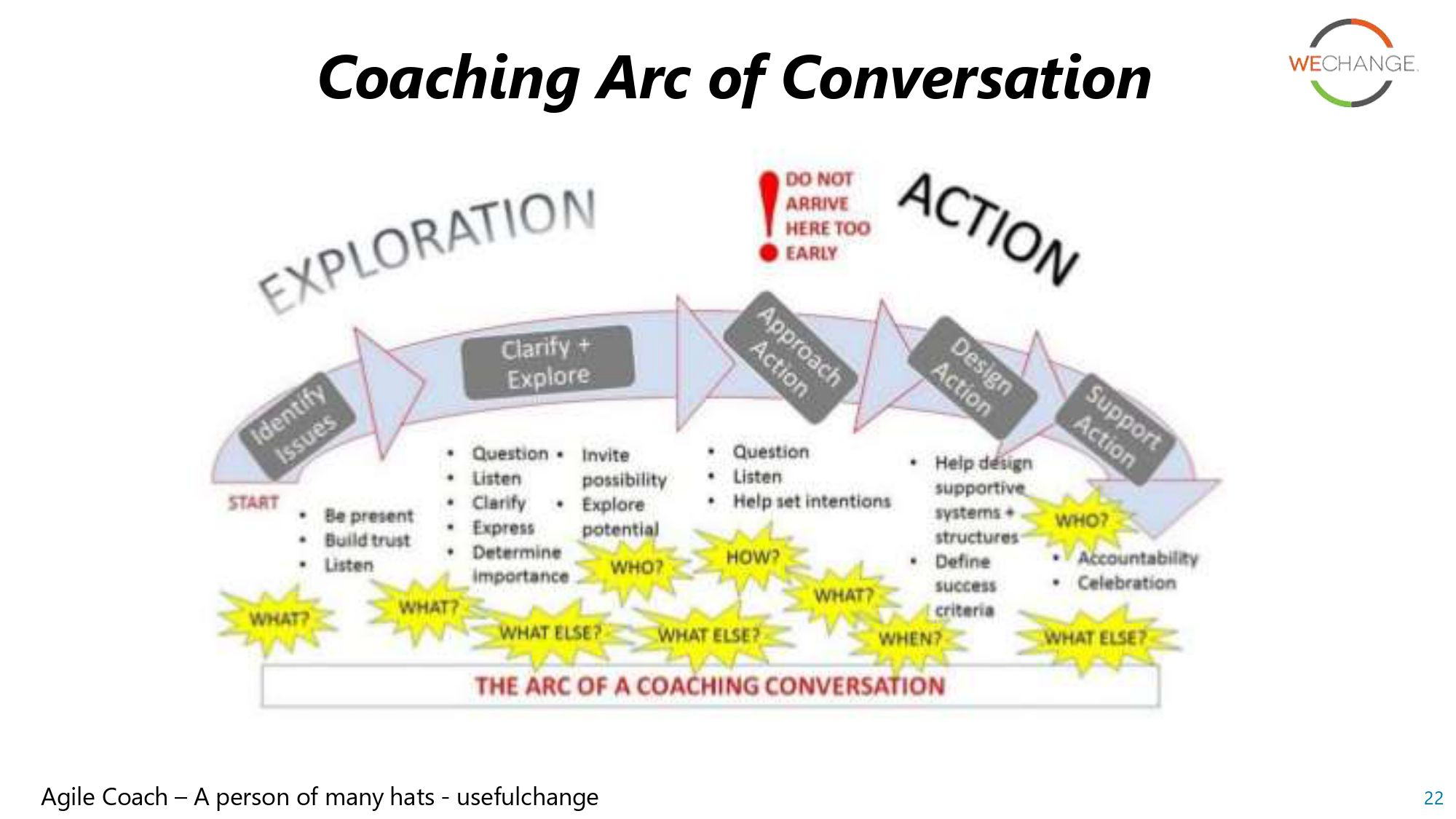 Agile coach page 0022 compressed Agile coaching models