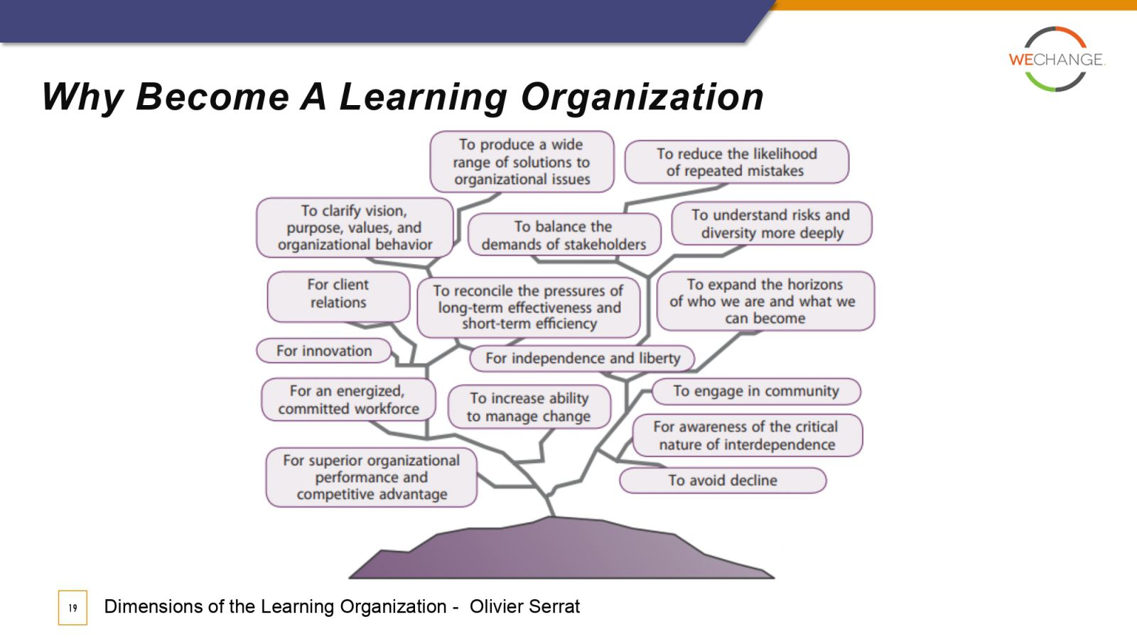 The Learning Organization page 0019 compressed The Learning Organization