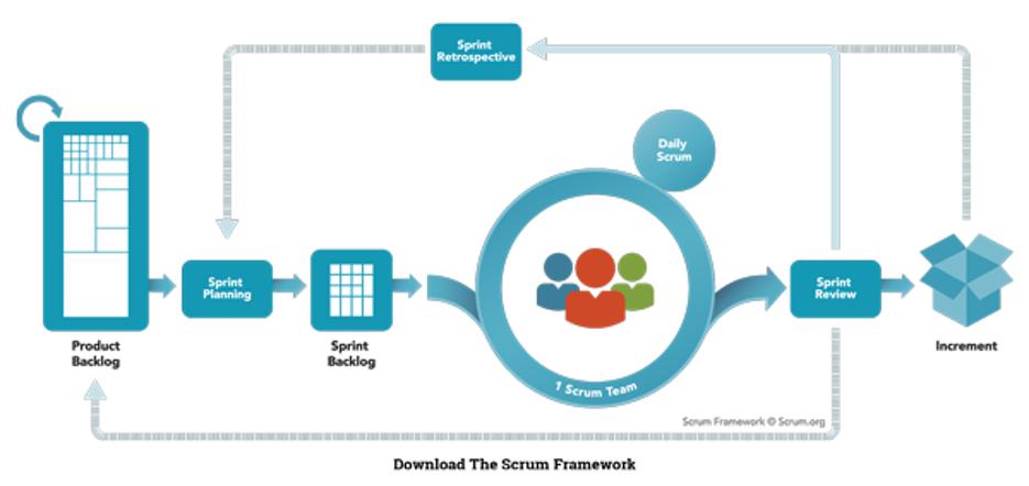 תמונה1 Scrum Master Role – Everything What Managers Need to Know