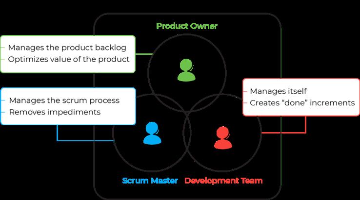 תמונה2 Scrum Master Role – Everything What Managers Need to Know