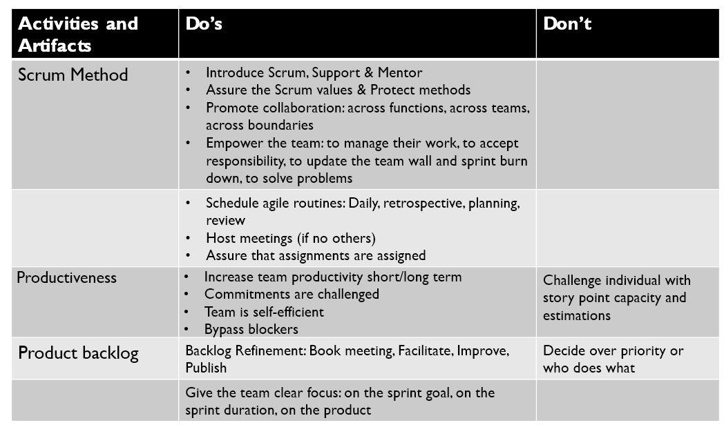1לכידה Scrum Master Role – Everything What Managers Need to Know