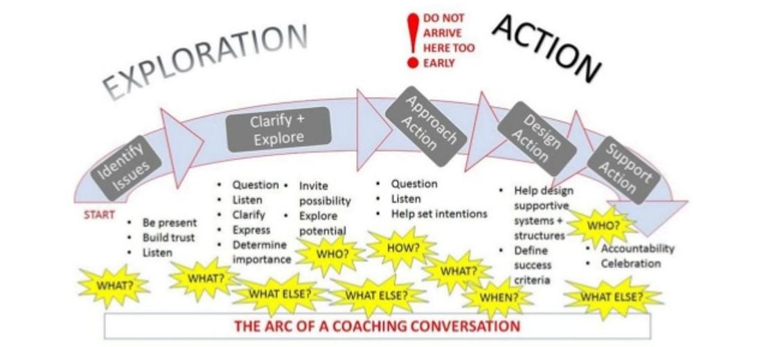 תמונ2121212ה1 Agile coaching models