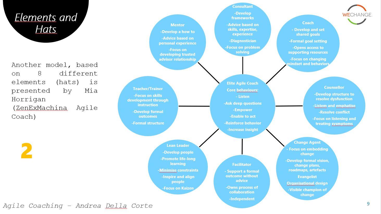 לכיד33333ה Agile coaching models