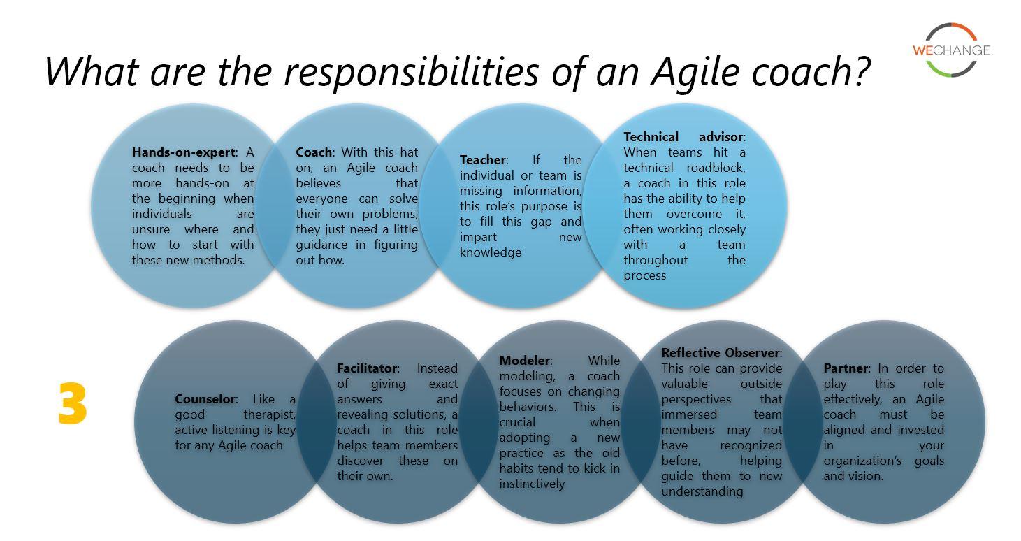 לכיד444ה Agile coaching models